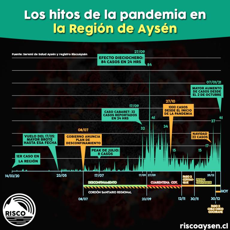 Revisa nuestro resumen 2020 de la pandemia en la Región de Aysén